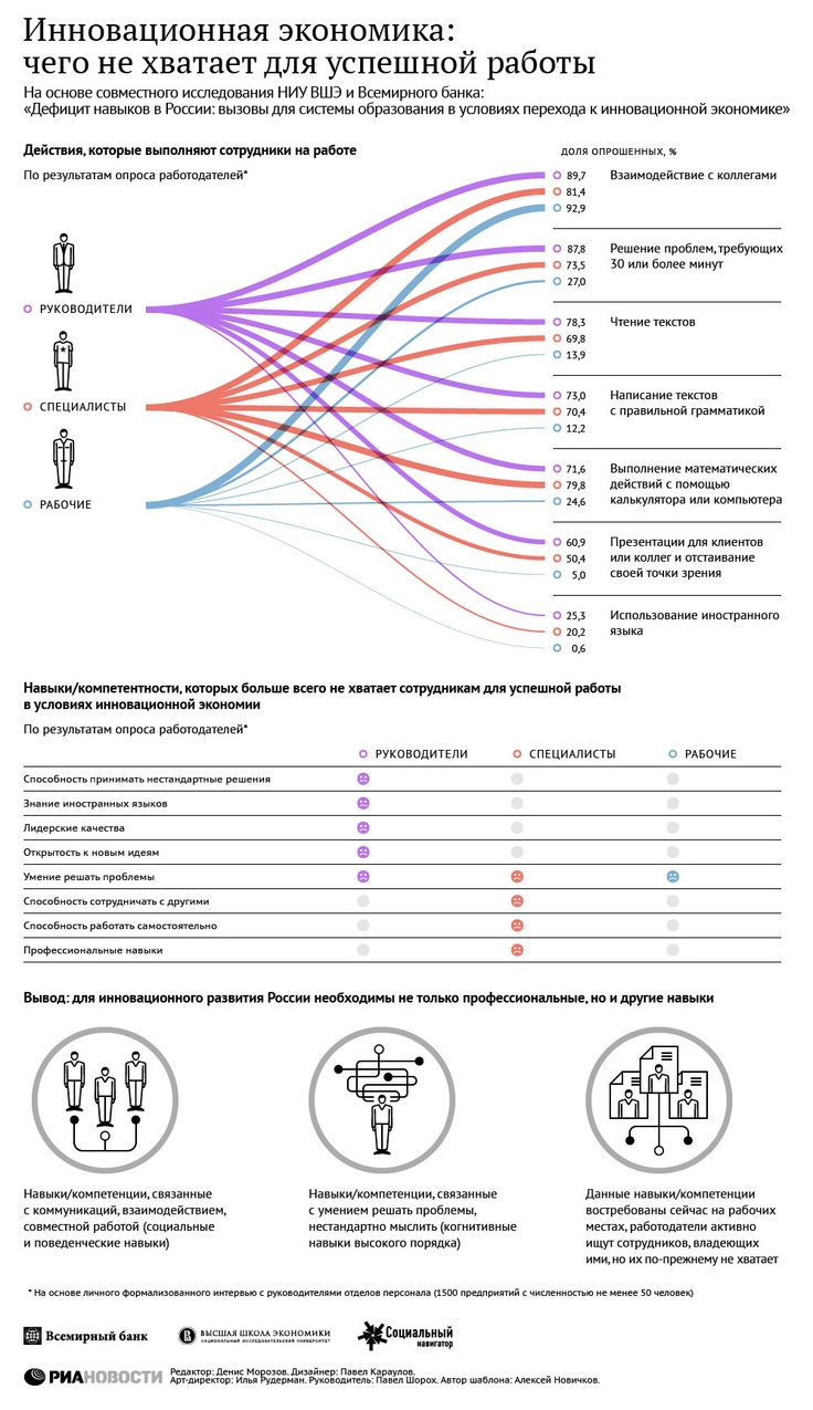 Инновационная экономика: чего не хватает для успешной работы