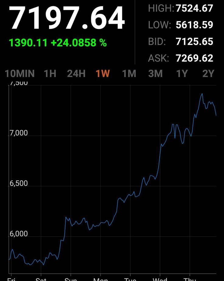 Bitcoin at $7197 up by $1390 in a week! That's 24%!!!! Totally wacko!