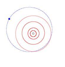 L'orbite de Pluton.