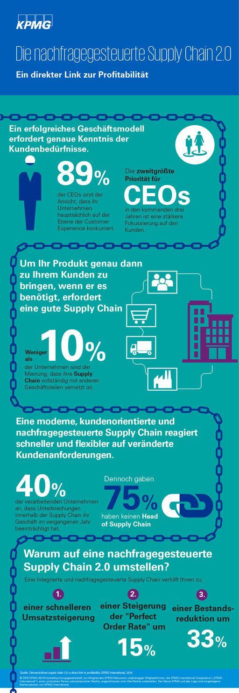 Demand-driven supply chain 2.0   KPMG   DE