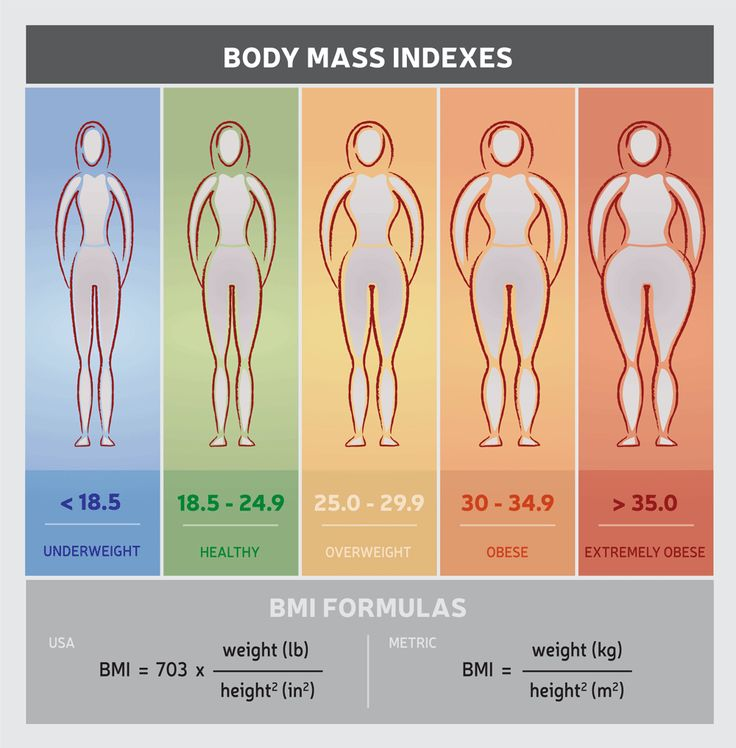 BMI, or body mass index, is used by health care professionals to determine whether someone is a healthy weight. However, this method has serious flaws. Here are six reasons BMI is not a good measure of health or fitness.