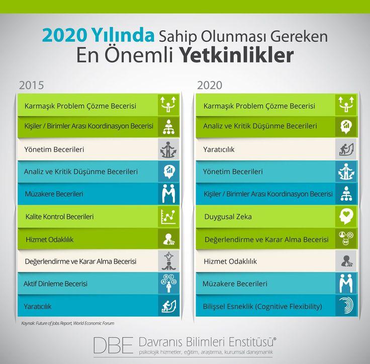 2020 Yılında Sahip Olunması Gereken En Önemli #Yetkinlikler