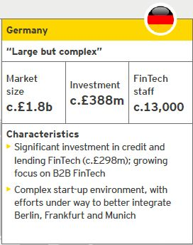 Germany : Fintech | Source: EY analysis, CB Insights | Notes: Investment refers to the period from October 2014 to September 2015