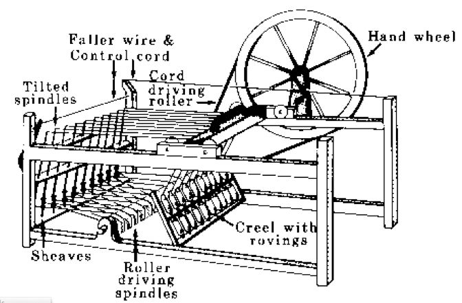 Spinning Jenny Google Search Invention Industrial