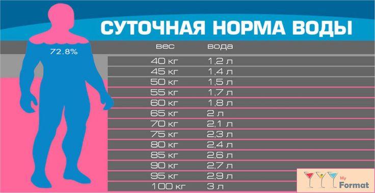 Сколько воды нужно выпивать в день: норма в зависимости от веса!