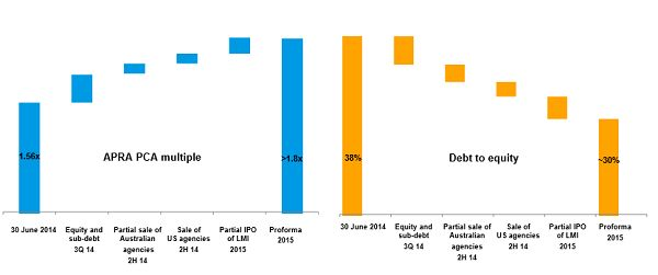 $qbe Stock Research #ASX #AUSBIZ #australia #QBE