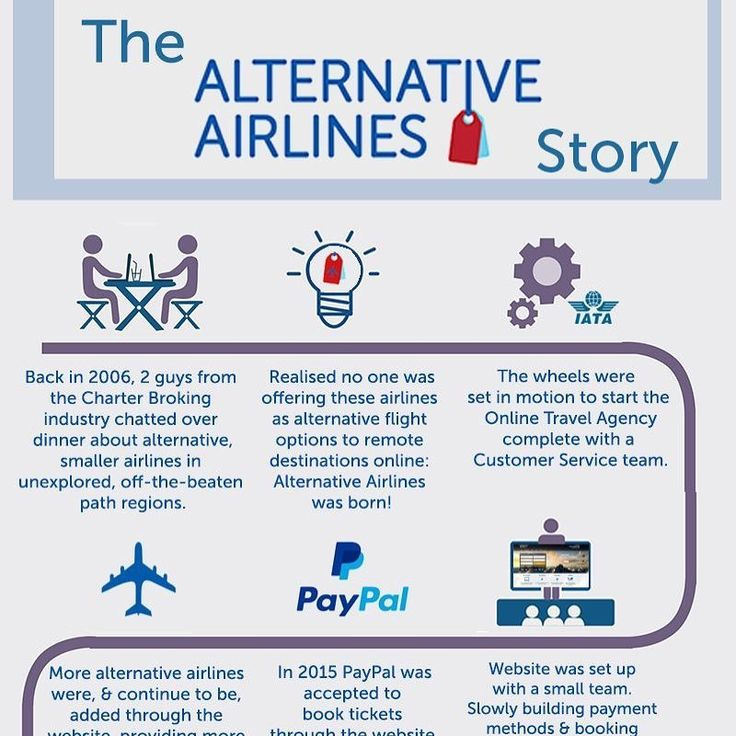 The Alternative Airlines Story. #happy1stdecember We wanted to start the advent calendar with an introduction to us! See full: http://bit.ly/2j6ycud #travel #business  #history #howwestarted #alternativeairlines  #nichetravel