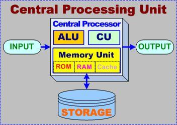 Image result for inside central processing unit