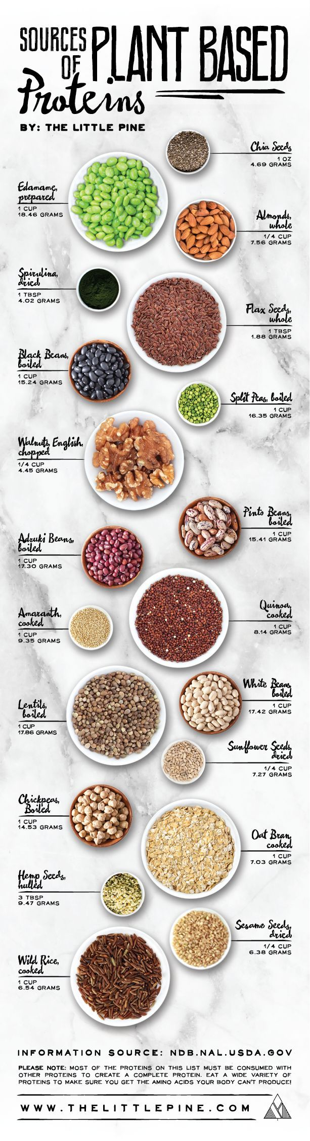 If you are a vegan, you can totally get all your protein needs met by eating a whole food plant-based diet. Many vegan athletes have proved this point, but you need to be smart about where to find out. That's why this vegan, plant-based protein chart is really helpful.http://bit.ly/29YJlch