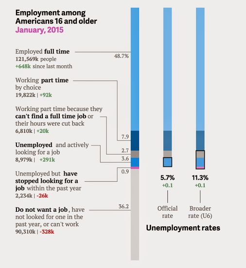 We're live-charting the vigorous (and vigorously revised) US jobs report http://qz.com/340246