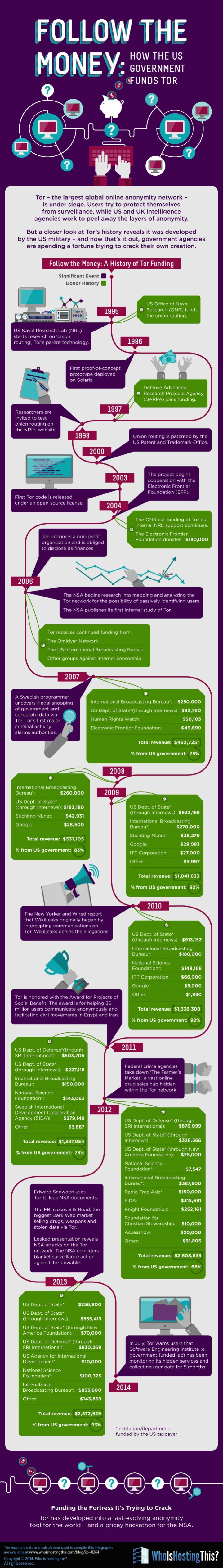 Follow the Money: How the US Government Funds Tor #infographic #TOR #Internet…