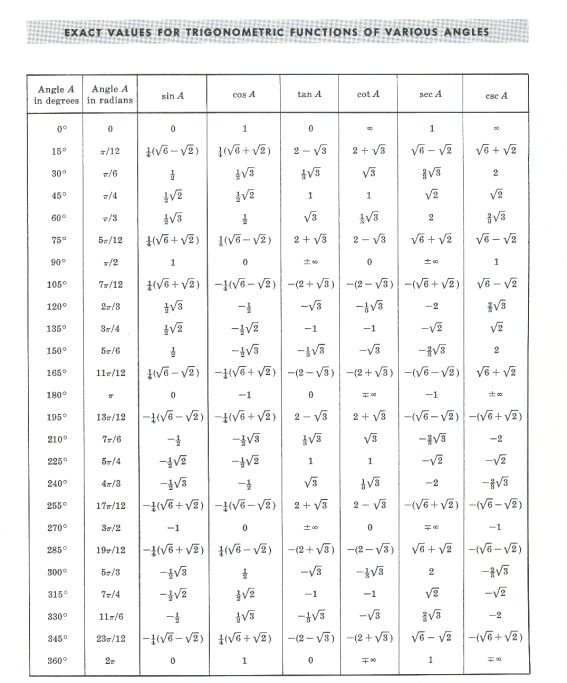 Trigonometry: Definitions, formulas, identities, solution of triangles
