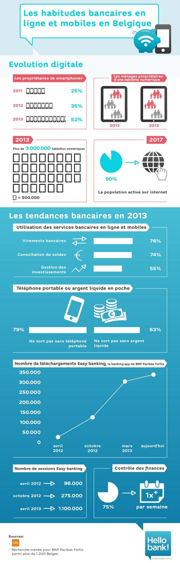 Hello Bank - Infographic about the use of mobile web and mobile/web banking in Belgium