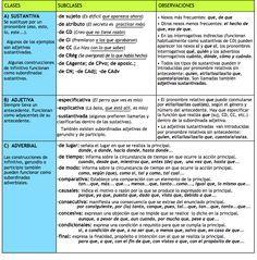 tipos de oraciones compuestas coordinadas subordinadas y yuxtapuestas con nexos ejemplos y análisis resueltos