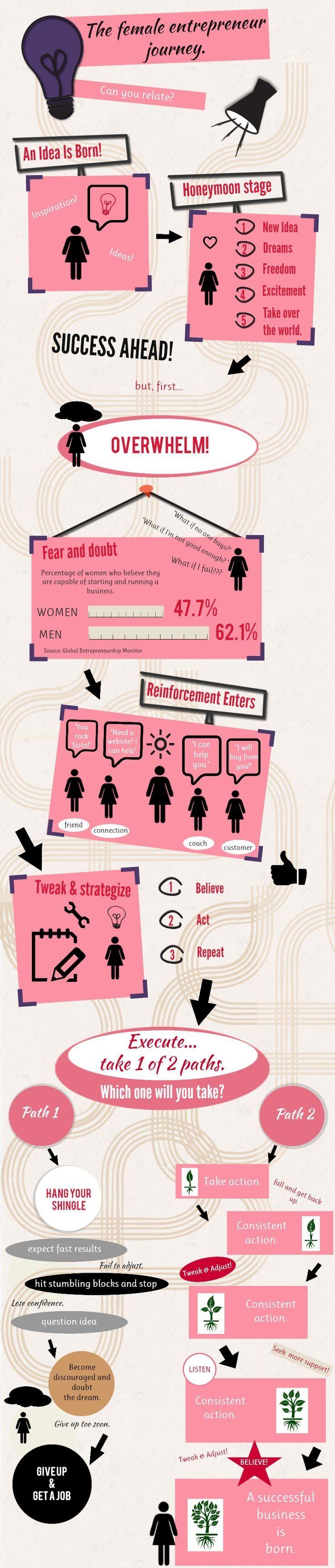 The Female Entrepreneur Journey | Pink Prosper