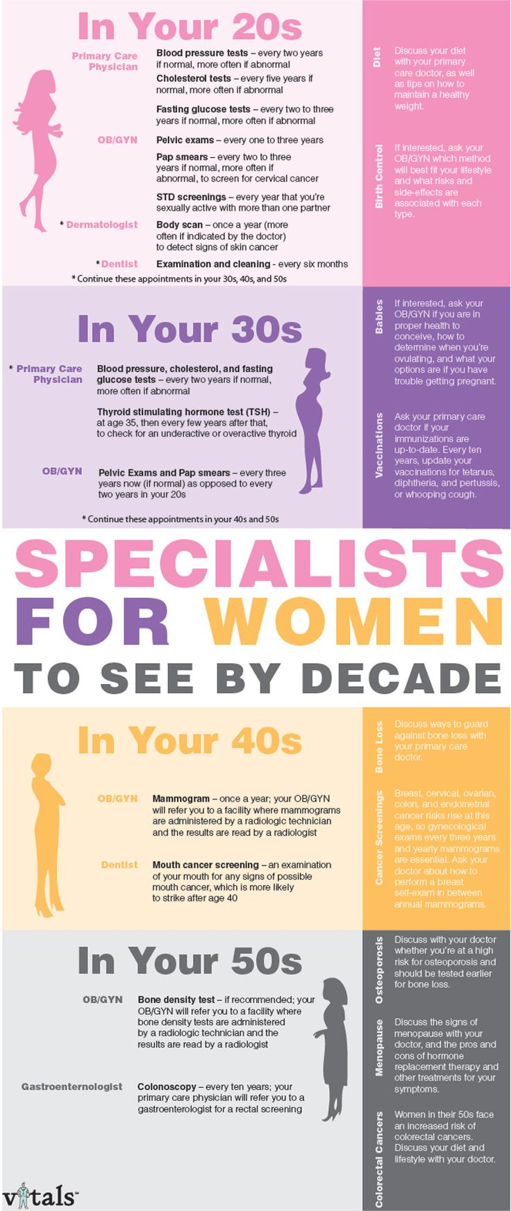 Women's Health: Specialists for women to see by demographic age. Evidently, women aren't expected to live past their 50s...