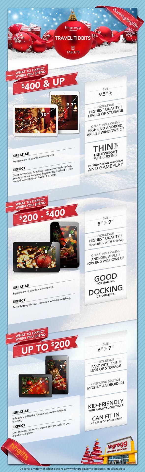 #Tablet Buying Guide - Do you fancy an infographic? There are a lot of them online, but if you want your own please visit http://www.linfografico.com/prezzi/ Online girano molte infografiche, se ne vuoi realizzare una tutta tua visita http://www.linfografico.com/prezzi/