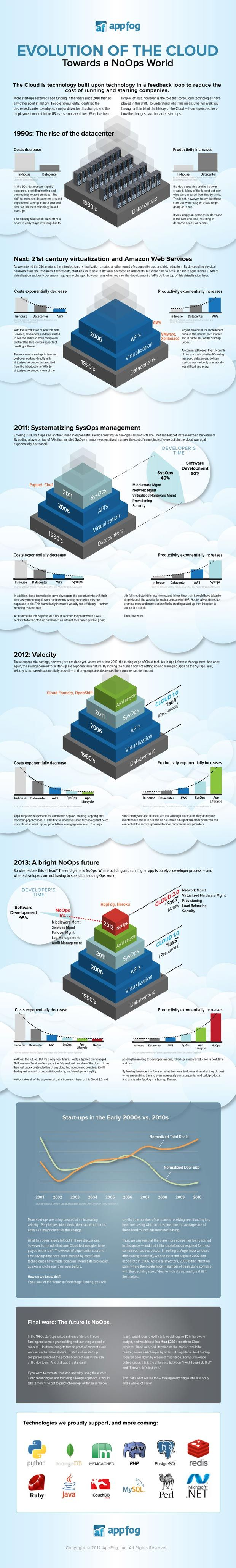 Evolution of the #Cloud Towards a NoOps World [Infographic]