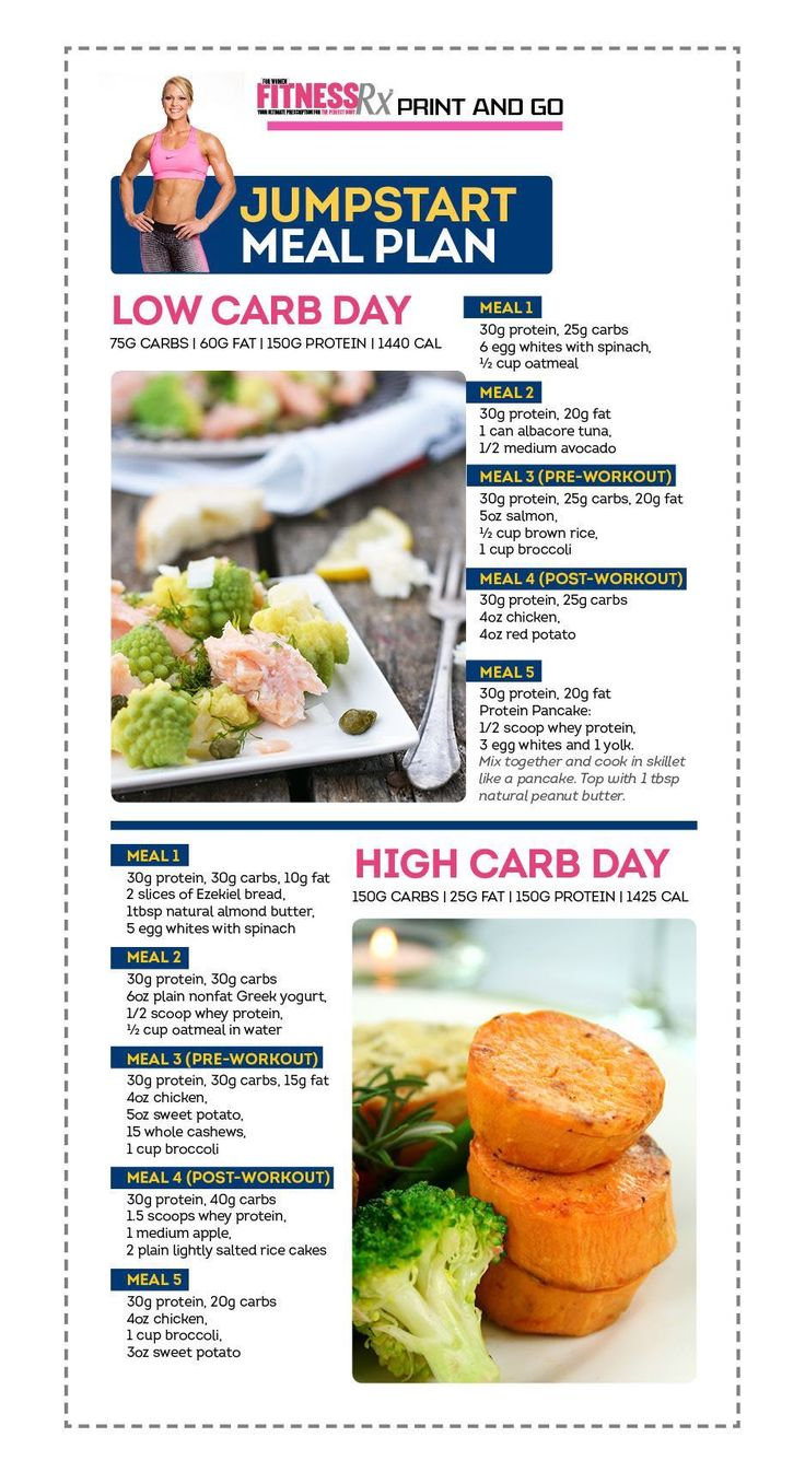 Jumpstart Meal Plan - Get lean and tight with carb cycling