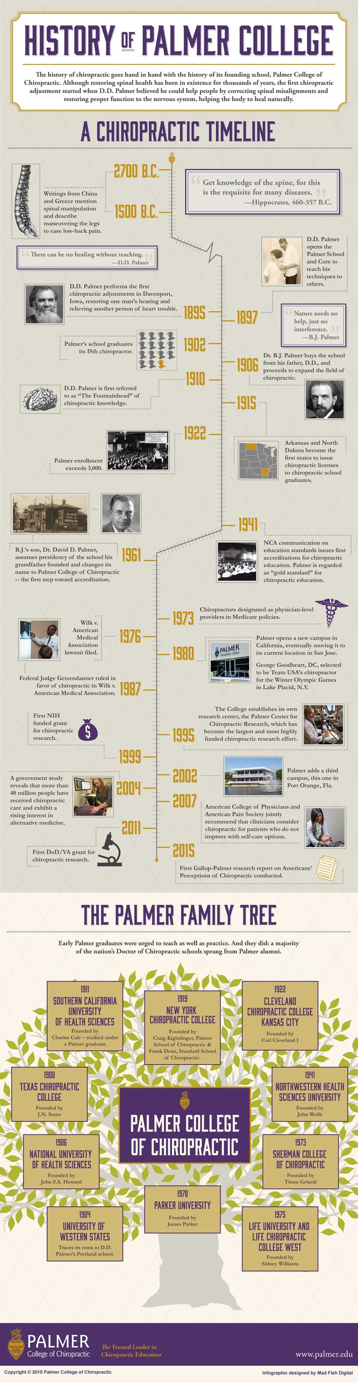The history of Palmer College of Chiropractic