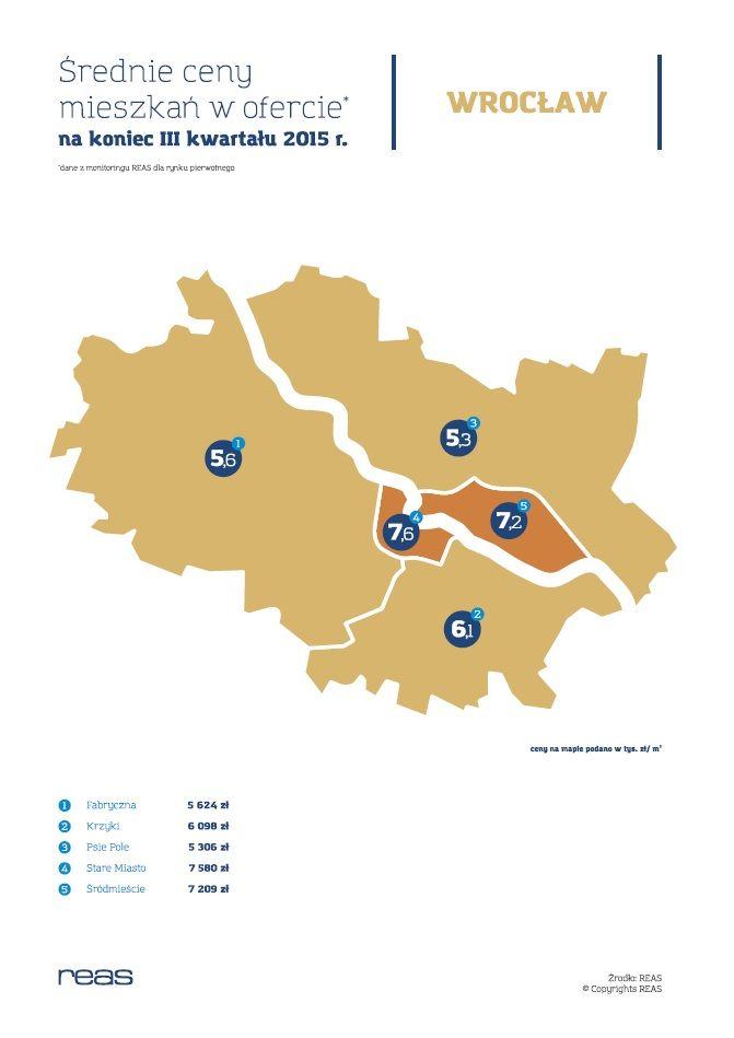Wrocław tańszy od Poznania, Krakowa i Trójmiasta, najpopularniejszą dzielnicą Krzyki | REAS