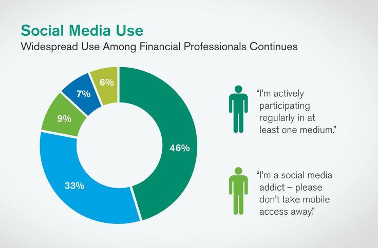 De groei van social media. Niemand kan meer zonder!