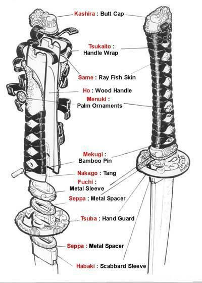 Nomenclatura das partes da Nakago (empunhadura) de uma Katana (espada japonesa).                                                                                                                                                                                 Más