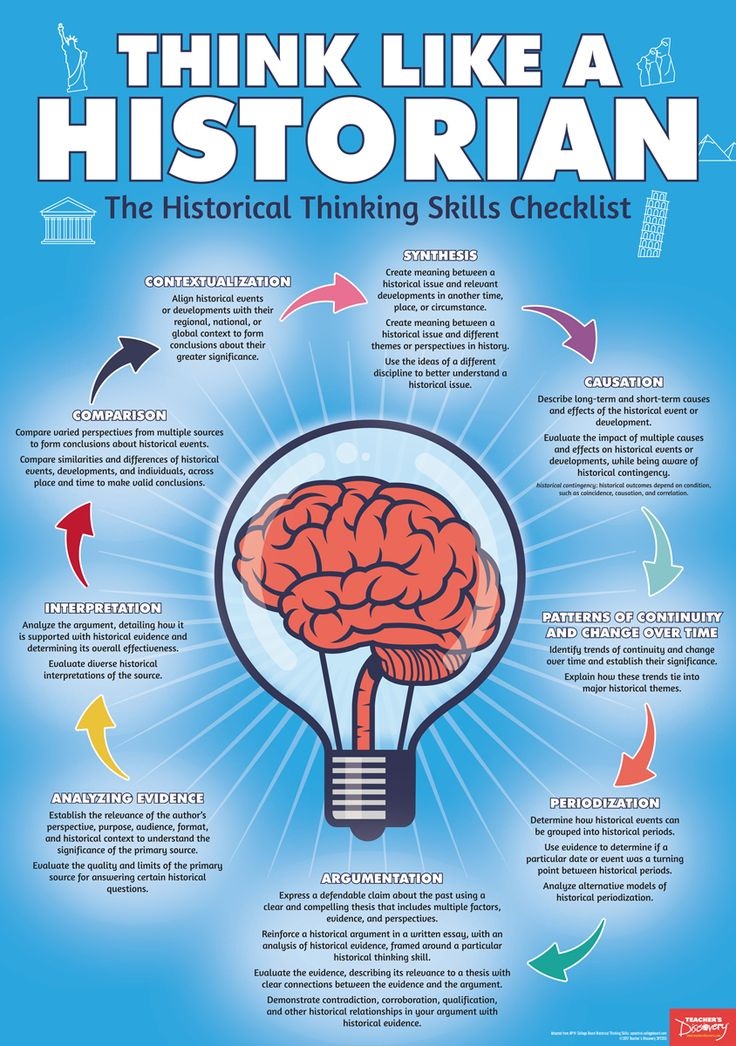 How do you know what you know? Do you think like a historian? Use this checklist to help students decode the past and ask the right questions when examining historical evidence. Adapted from AP® College Board Historical Thinking Skills Aligns to Common Core and C3 Standards ©2017. High school. 19 x 27 inches. Laminated to last.