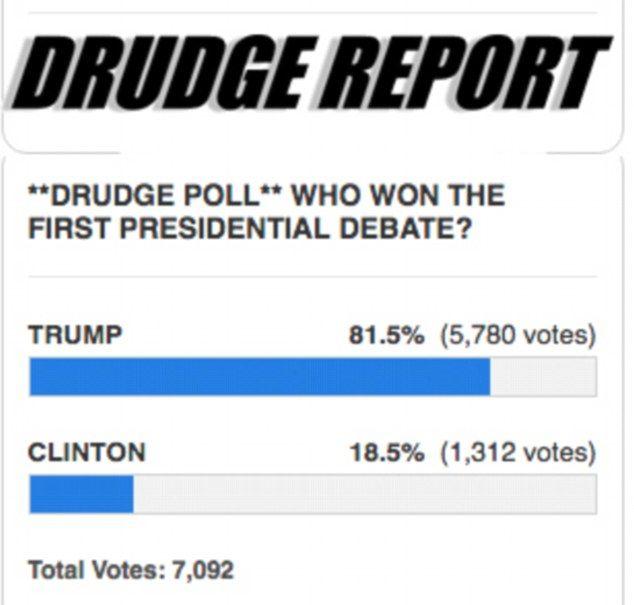 Most snap polls show Trump winning the debate by a landslide