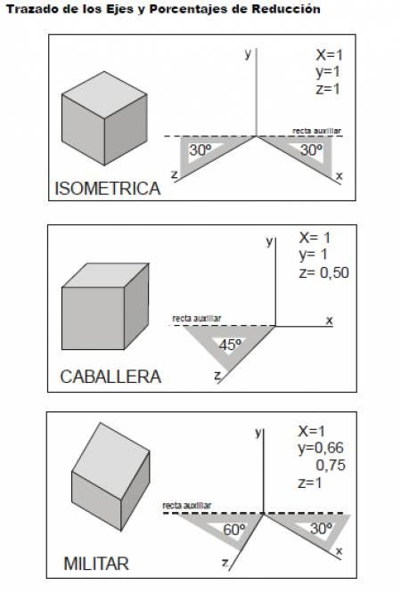 10 best images about dibujo on pinterest tes isometric drawing exercises and for kids. Black Bedroom Furniture Sets. Home Design Ideas