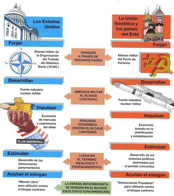 LA GUERRA FRÍA (II)