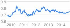 us to euro conversion - Google Search  1 US Dollar = .76 Euro