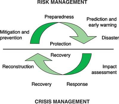 Disaster Risk And Crisis Management Cycle Risk