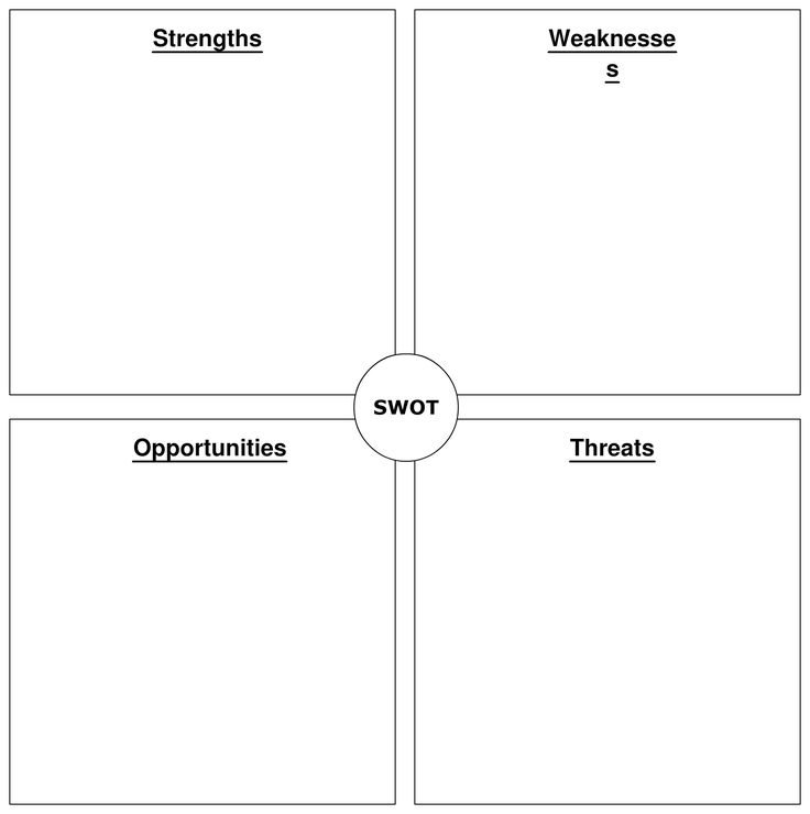 11 best Swot images on Pinterest Swot analysis, Strategic - format for swot analysis