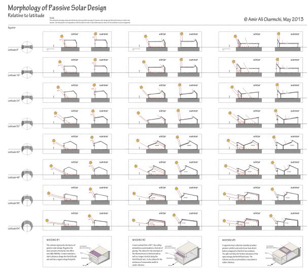 Morphology of Passive Solar Design. Click through for a chart showing efficient architectural designs optimized for various latitudes.