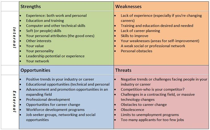 Table 2 Swot Analysis For Pyaterochka From Supplier Standpoint - swot analysis example