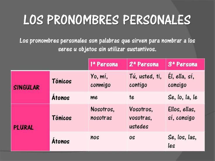 Resultado de imagen de pronombres personales esquema