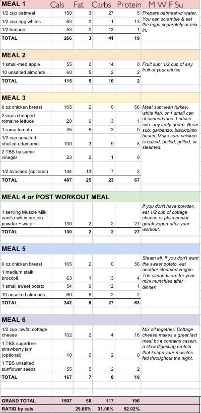 24 best Healthy habits images on Pinterest Cook, Gain muscle and - powder burn rate chart