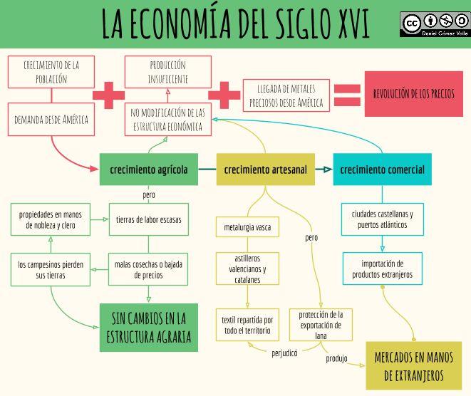 Esquemas y mapas conceptuales de Historia: Economía del siglo XVI