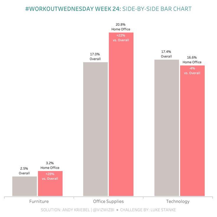 WorkoutWednesday Week 24 SidebySide Bar Chart Bar
