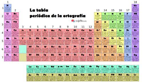 La tabla periódica de la ortografíaAhora que todos los elementos químicos de la tabla periódica tienen su nombre, es buen momento para presentar la tabla periódica de la ortografía.