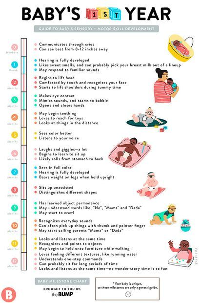 Milestones Baby Will Master Month by Month Kids of the Future