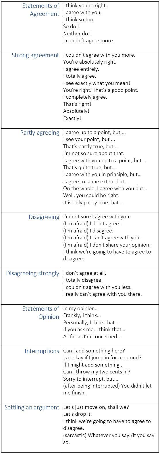 """Learn some phrases for everyday communication #learnenglish """""""