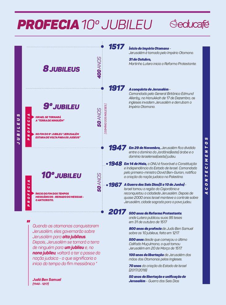 4 minutos ANO DO JUBILEU OS SINAIS DE 2017 Profecia sobre o 10º Jubileu O Rabino judeu-alemão de Regensburg, Judá Ben Samuel(1140 – 1217), profetizou antes de sua morte, que no 10º Jubileu, Jerusalém retornaria para os judeus e começaria o Reinado do Messias. O que é um Jubileu? Jubileu é uma festa que faz parte do calendário hebraico, o ano do Jubileu é o fim de sete ciclos de Shemitá(anos sabáticos), e de acordo com os regulamentos bíblicos, teve um impacto especial sobre Continue lendo→