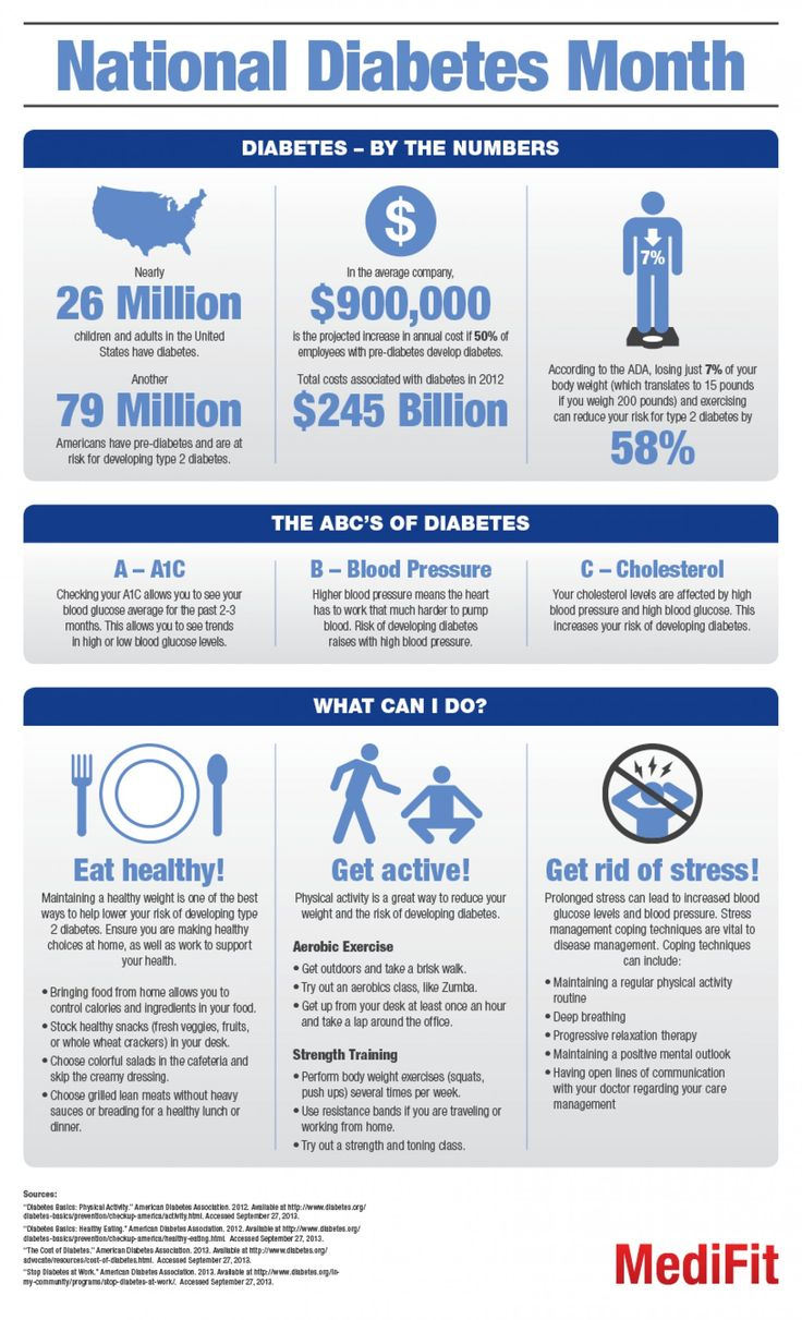 November is National #Diabetes Month! Take a look at this infographic from MediFit