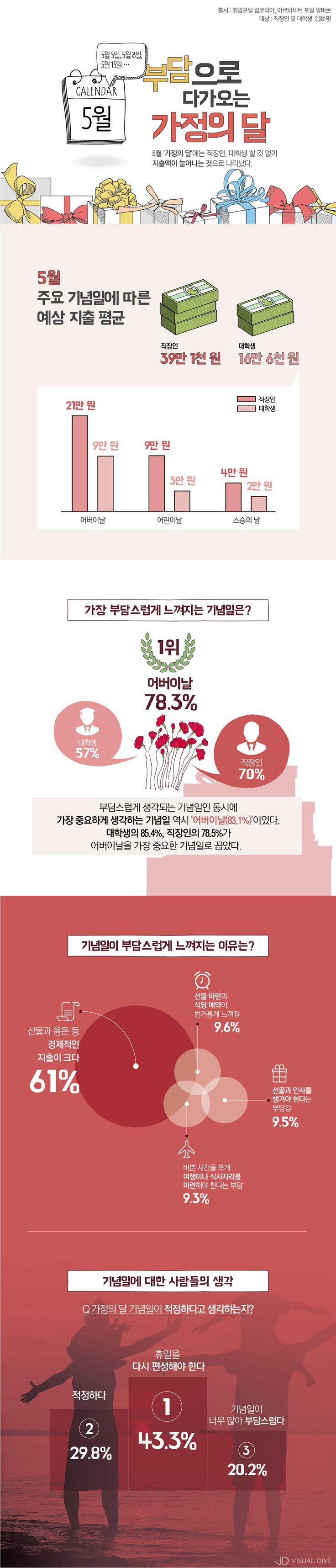 """'가정의달' 성인남녀 """"5월 기념일 챙기기 부담돼"""" [인포그래픽] #May / #Infographic ⓒ 비주얼다이브 무단 복사·전재·재배포 금지"""