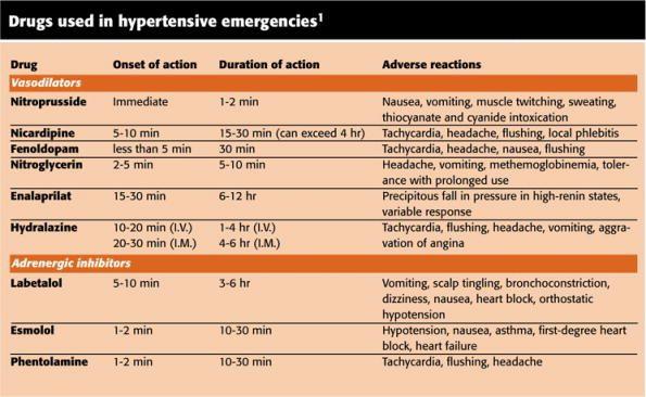 Drugs Used in Hypertensive Emergencies: Vasodilators (dilate vessels to increase diameter) and Adrenergic Inhibitors (suppresses nervous system mechanisms that raise blood pressure). Article citation: Horne, E. M., & Gordon, P. M. (2009). Taking aim at hypertensive crises. Nursing, 39(3), 48-53. Retrieved from http://www.nursingcenter.com/static?pageid=852940 #Hypertension #BloodPressure #NursingPharmacology #Antihypertensive