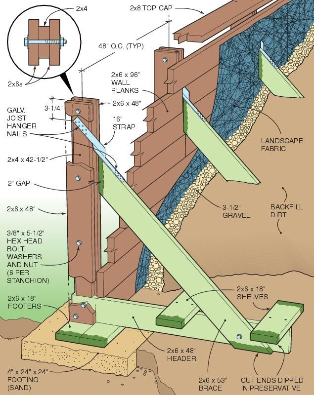 retaining wall ideas_drawing - Segmental Retaining Wall Design 2