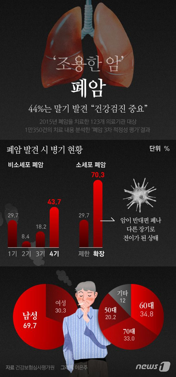 """[그래픽뉴스] '조용한 암' 폐암…44%는 말기 발견 """"건강검진 중요""""  http://news1.kr/photos/details/?2489684  Designer, Eunjoo Lee.  #inforgraphic #inforgraphics #design #graphic #graphics #인포그래픽 #뉴스1 #뉴스원 [© 뉴스1코리아(news1.kr), 무단 전재 및 재배포 금지] #암 #페암"""