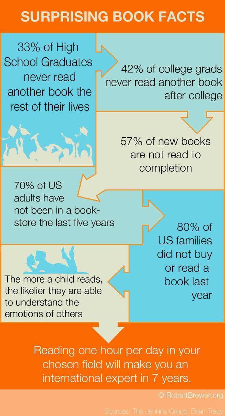 Scary reading stats...